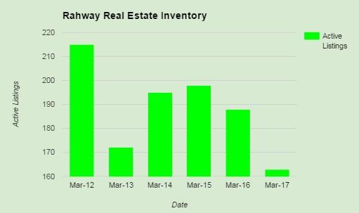 active listings rahway april 2017