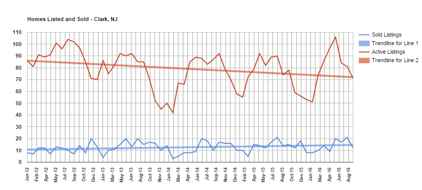 graph showing homes listed and sold in Clark from January 2012 to present