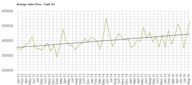 this graph shows the average sale price of a home in Clark from January 2012 until present