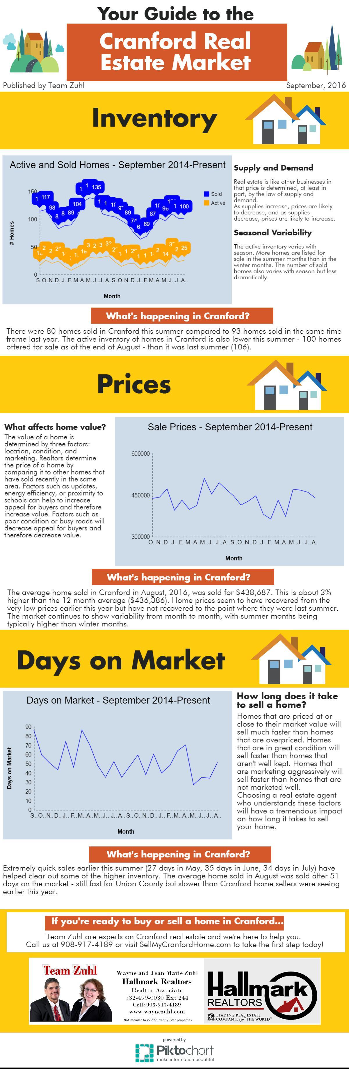 Cranford real estate market report