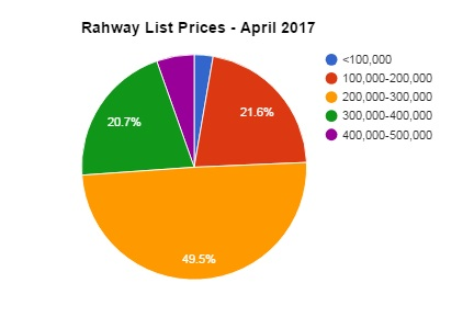 rahway list prices april 2017
