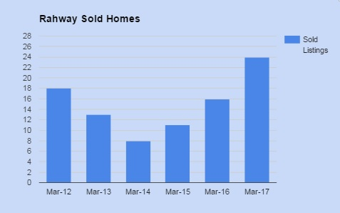 rahway sold homes march 2017