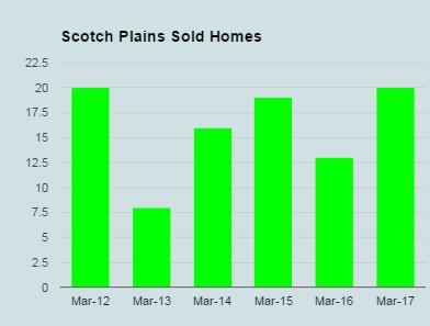 scotch plains sold homes march 2017