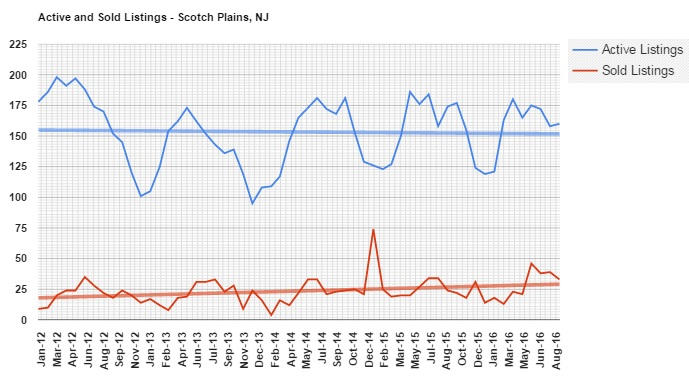 this graph shows the number of homes purchased and offered for sale in scotch plains since January 2012