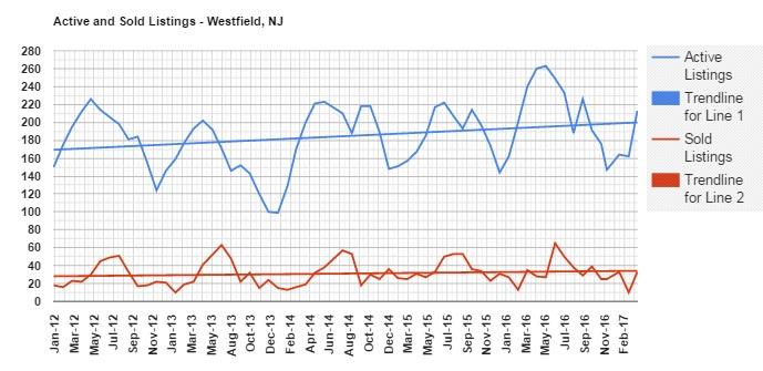 westfield inventory march 2017