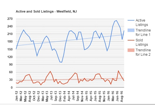 This graph shows the real estate inventory in Westfield since january 2012