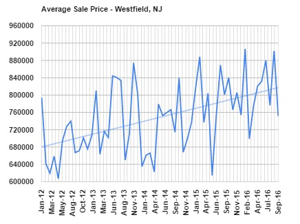 This graph shows the average home sale price in Westfield since January 2012.