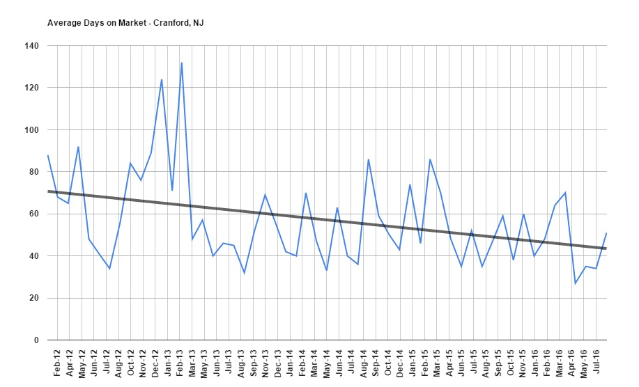 how long does it take to sell a home in Cranford?