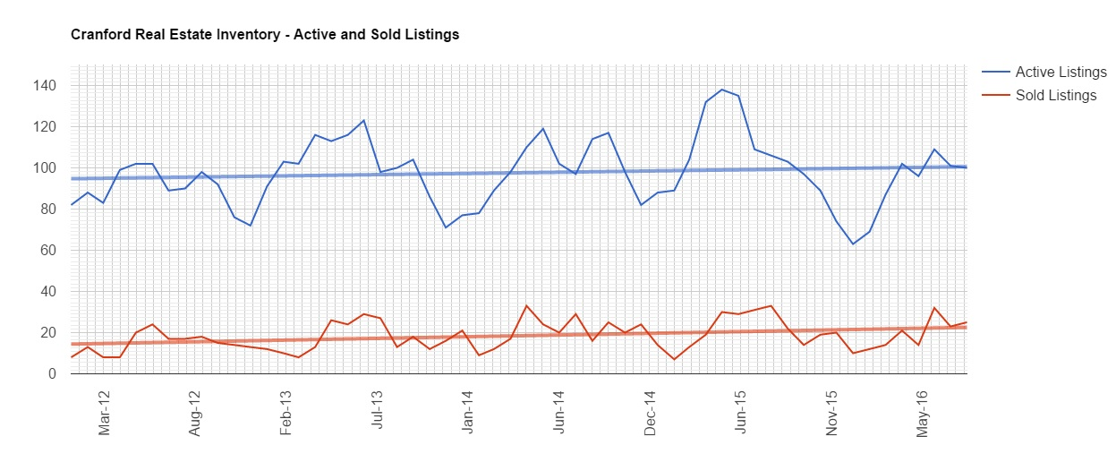 Inventory of active listings and sold listings in Cranford