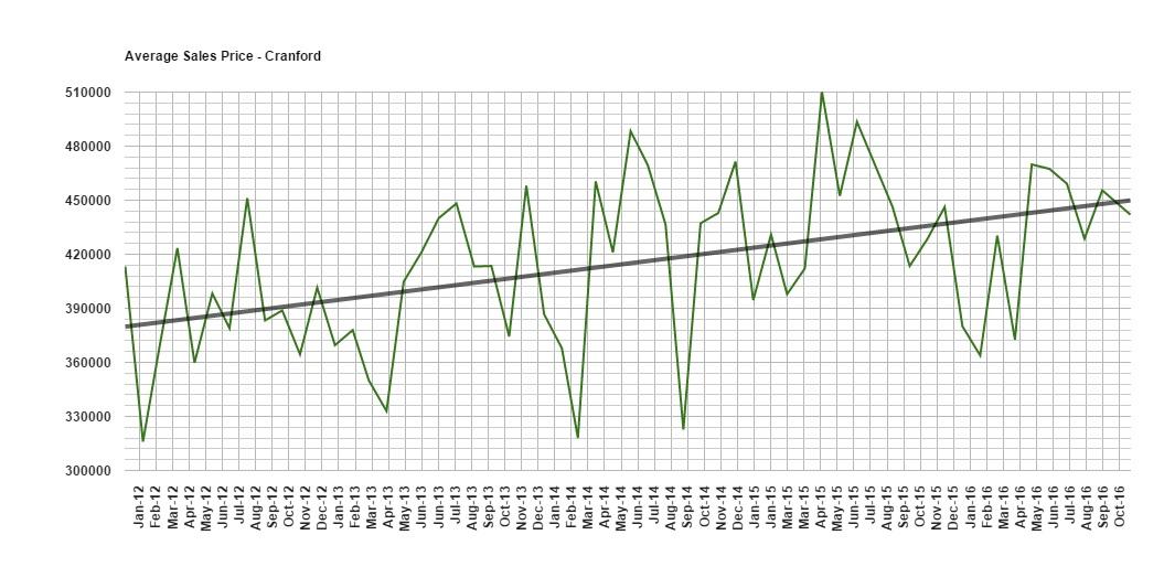 Cranford home prices