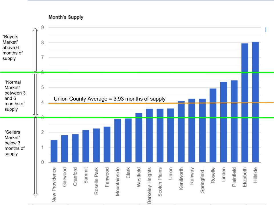 Which towns in Union County have buyers markets and sellers markets?