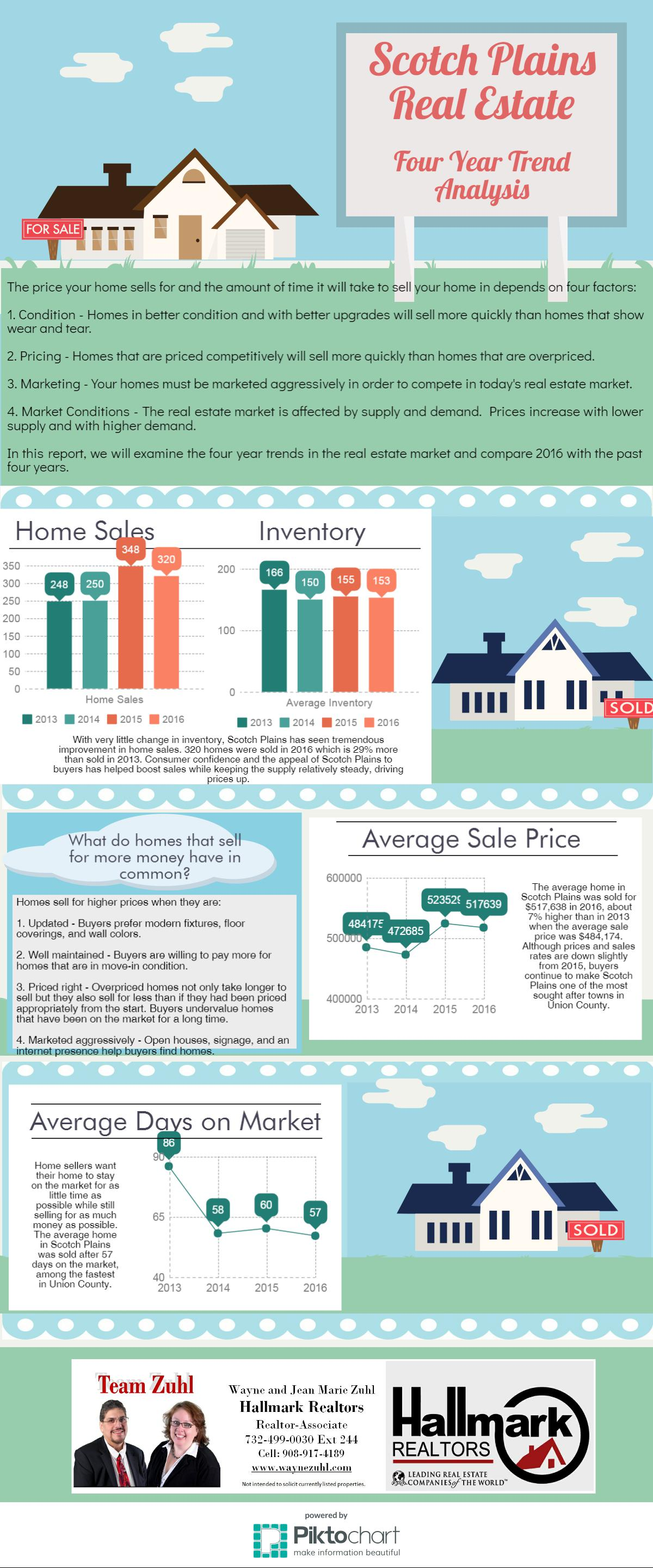 Scotch Plains year end real estate trend analysis