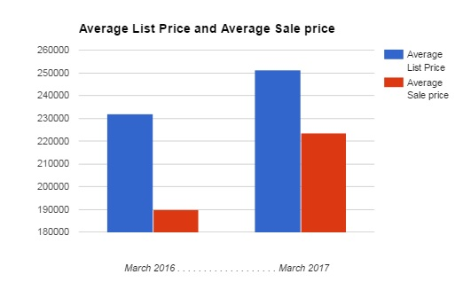 average list and average sale price in Linden march 2017