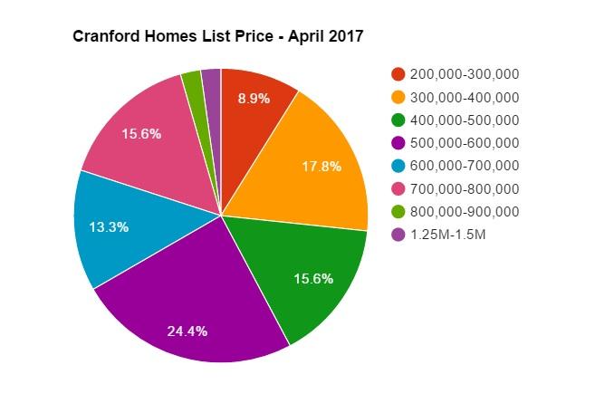 cranford list prices april 2017