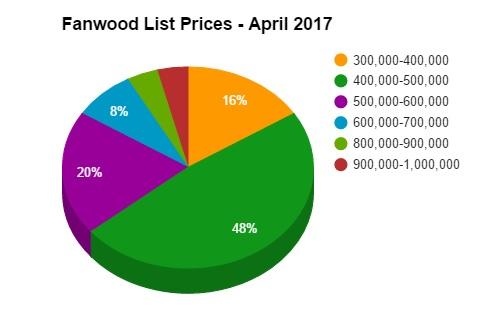 fanwood list prices april 2017