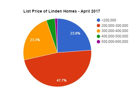 linden asking prices april 2017