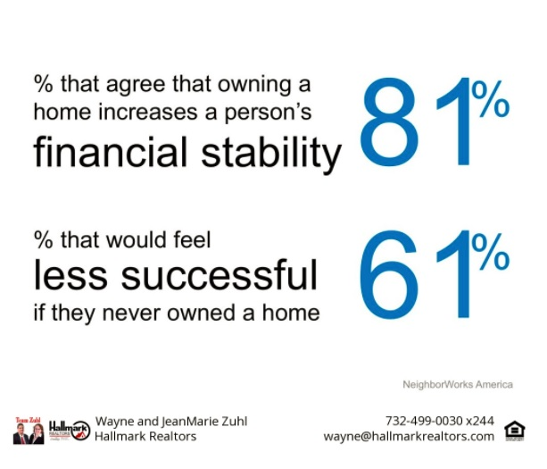 financial stability and success increase when you own a home