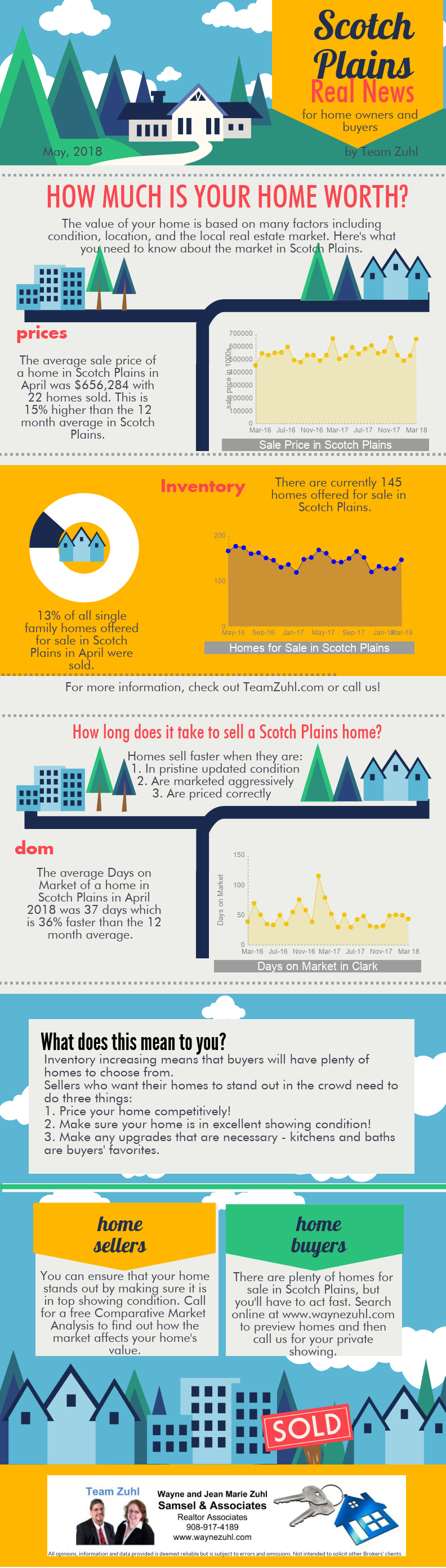 Scotch Plains real estate market report from Team Zuhl