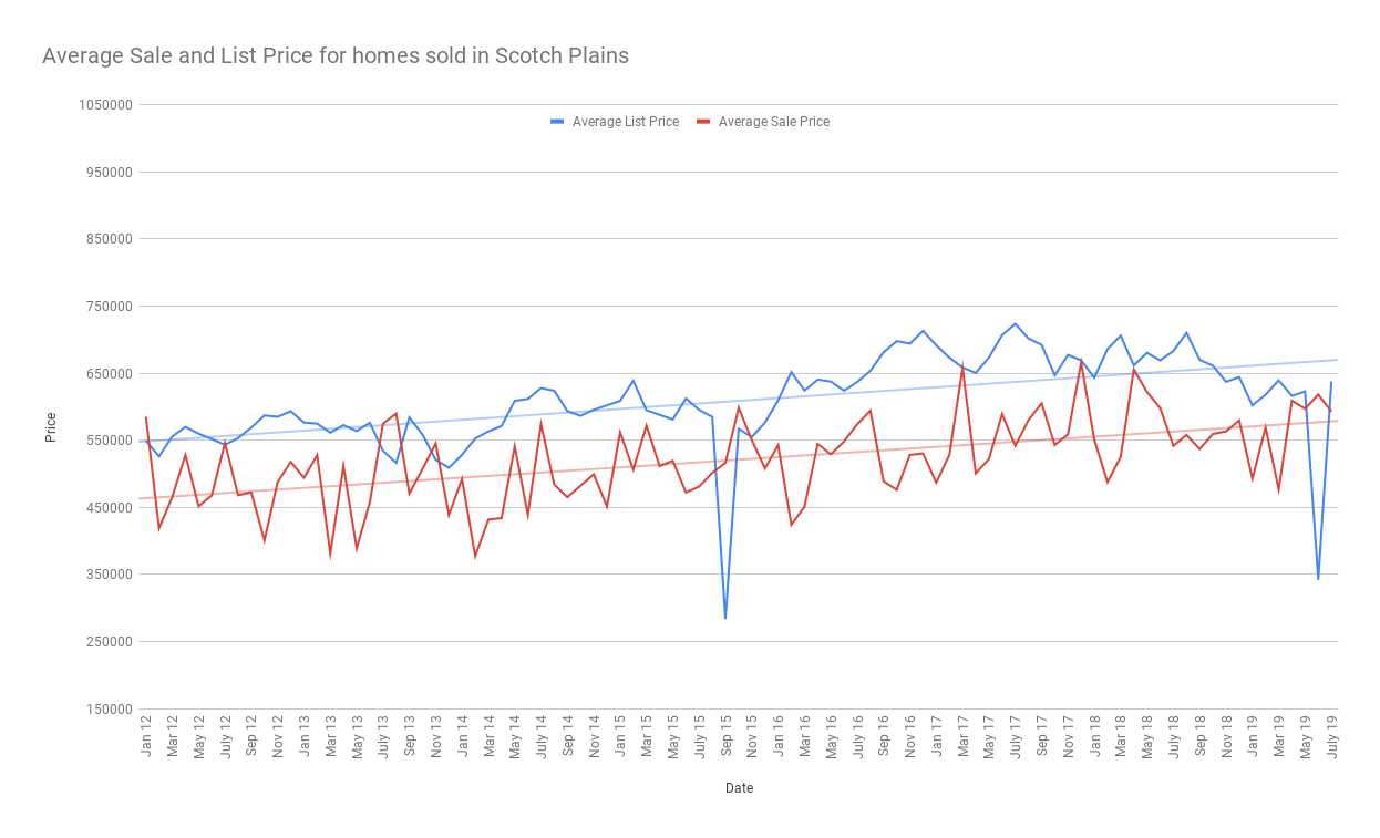 Average Sale and List Price for homes sold in Scotch Plains aug 2019