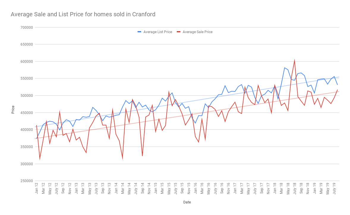 Average Sale and List Price for homes sold in Cranford sept 19