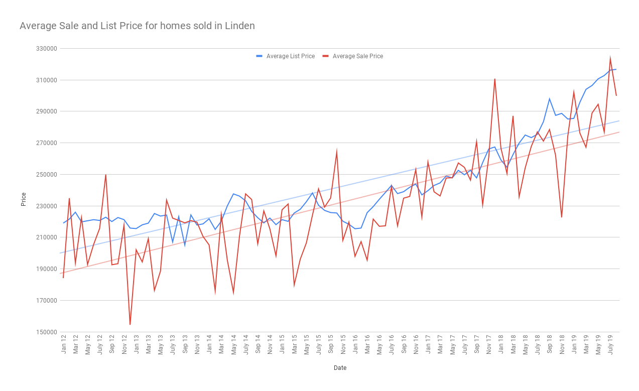 Average Sale and List Price for homes sold in Linden sept 2019