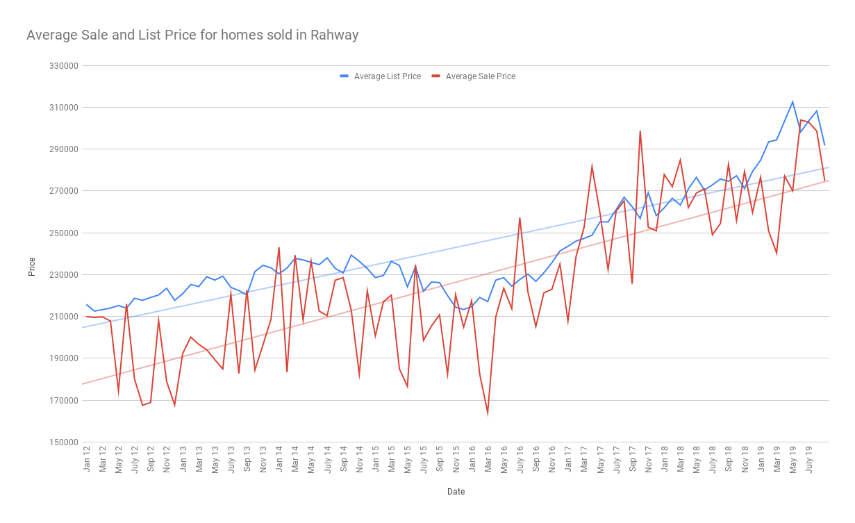 Average Sale and List Price for homes sold in Rahway sept 2019