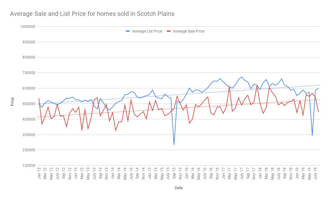 Average Sale and List Price for homes sold in Scotch Plains sept 2019 (1)