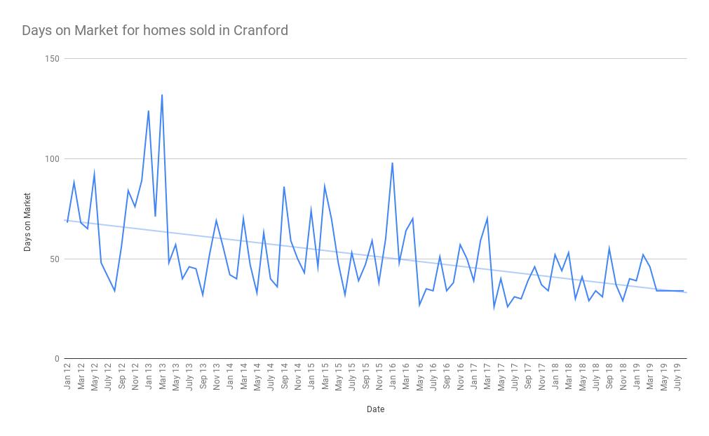 Days on Market for homes sold in Cranford sept 19