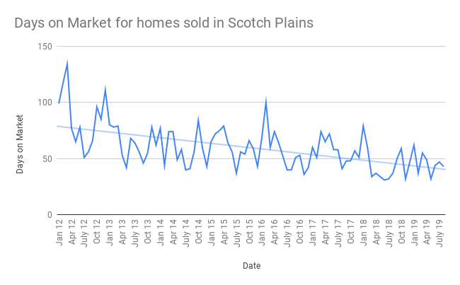 Days on Market for homes sold in Scotch Plains sept 2019