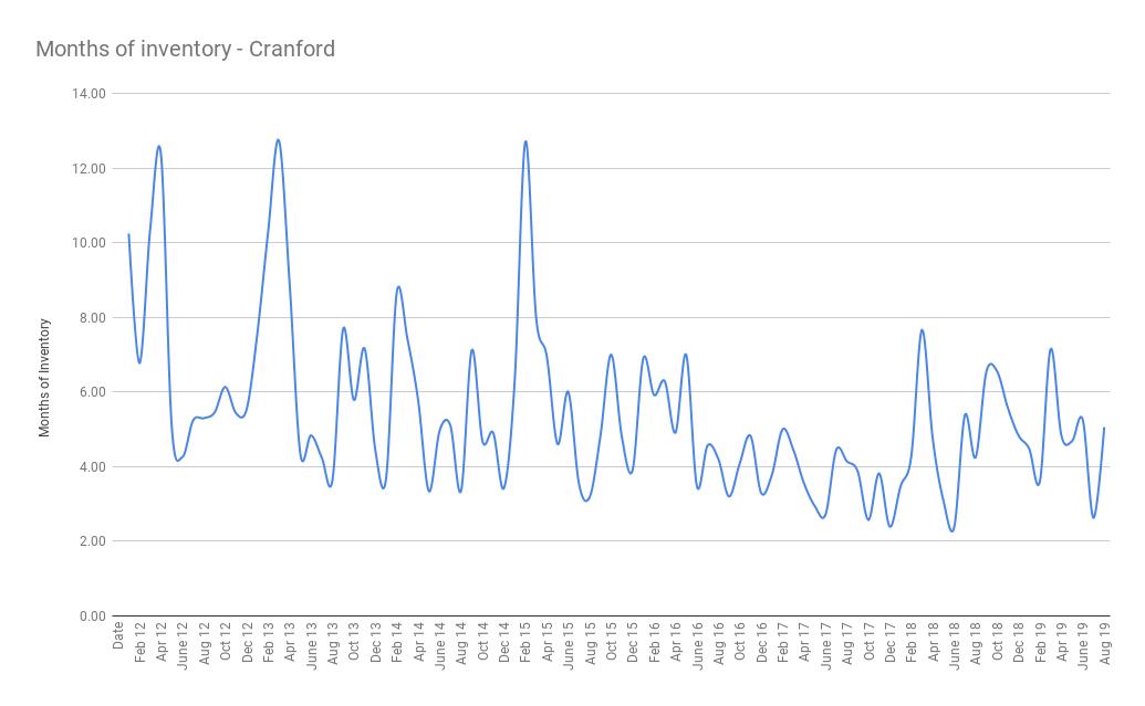Months of inventory - Cranford sept 19