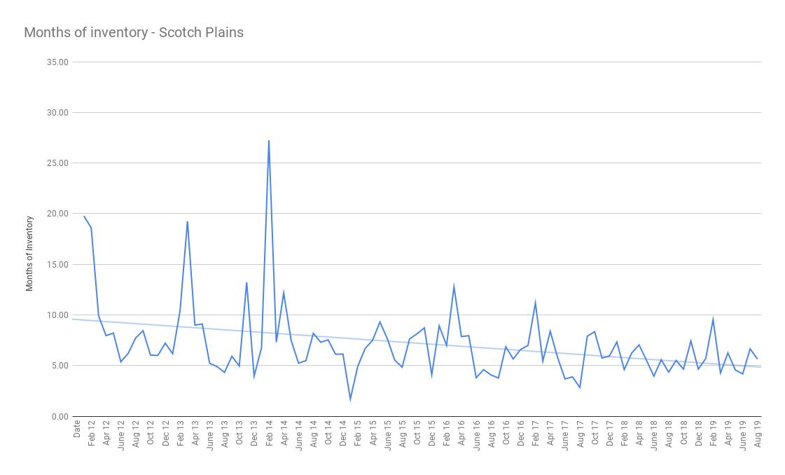 Months of inventory - Scotch Plains sept 2019 (1)
