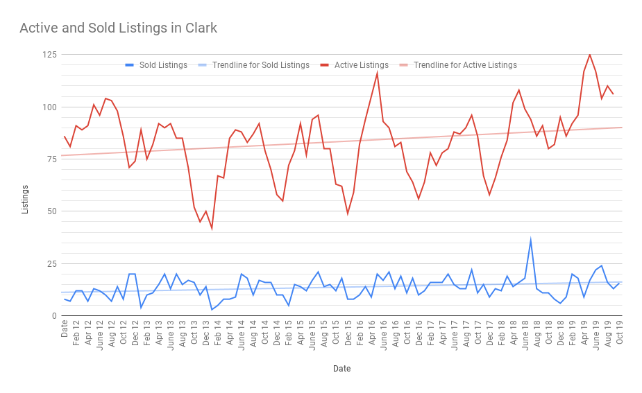 Active and Sold Listings in Clark November 2019