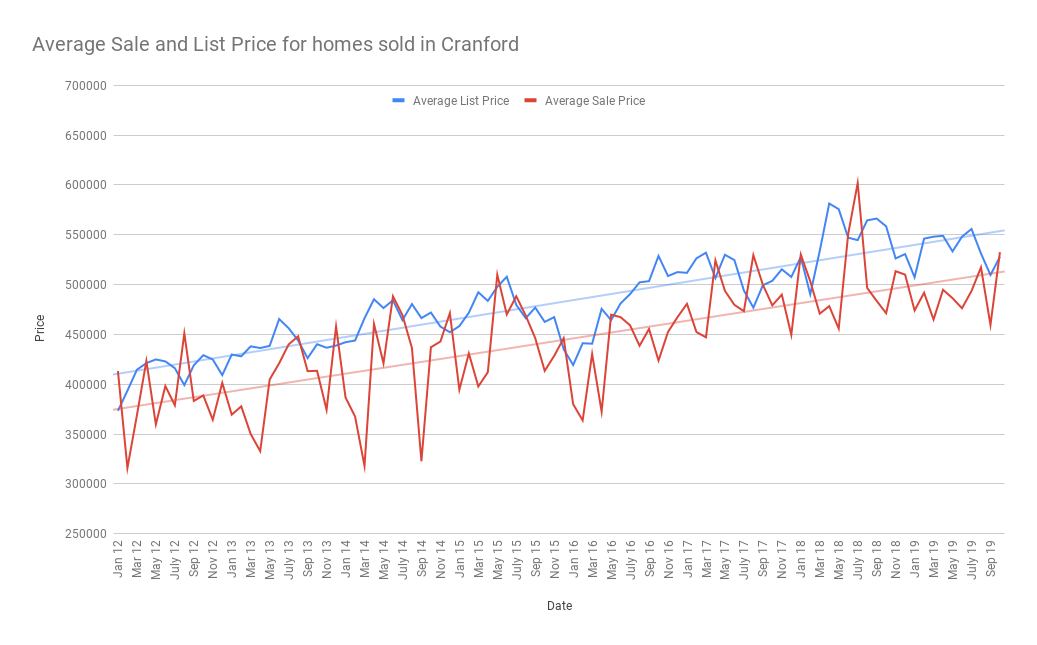 Average Sale and List Price for homes sold in Cranford November 2019