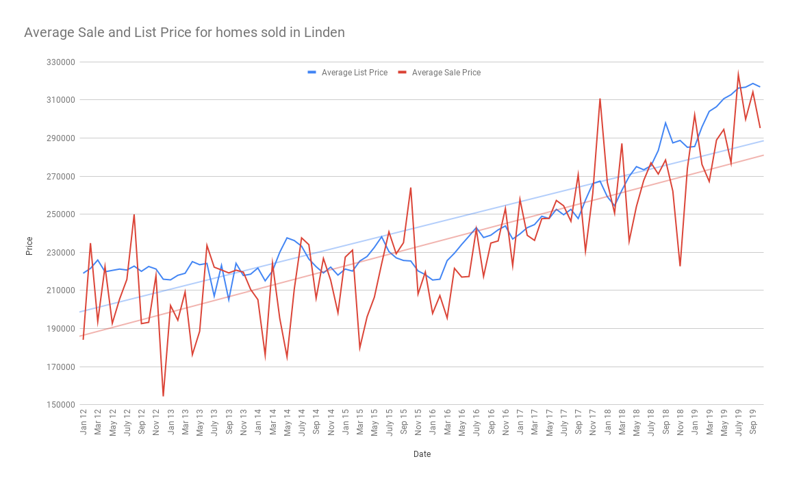 Average Sale and List Price for homes sold in Linden nov 2019