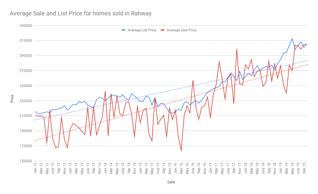 Average Sale and List Price for homes sold in Rahway nov 2019
