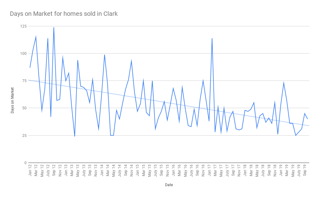 Days on Market for homes sold in Clark November 2019
