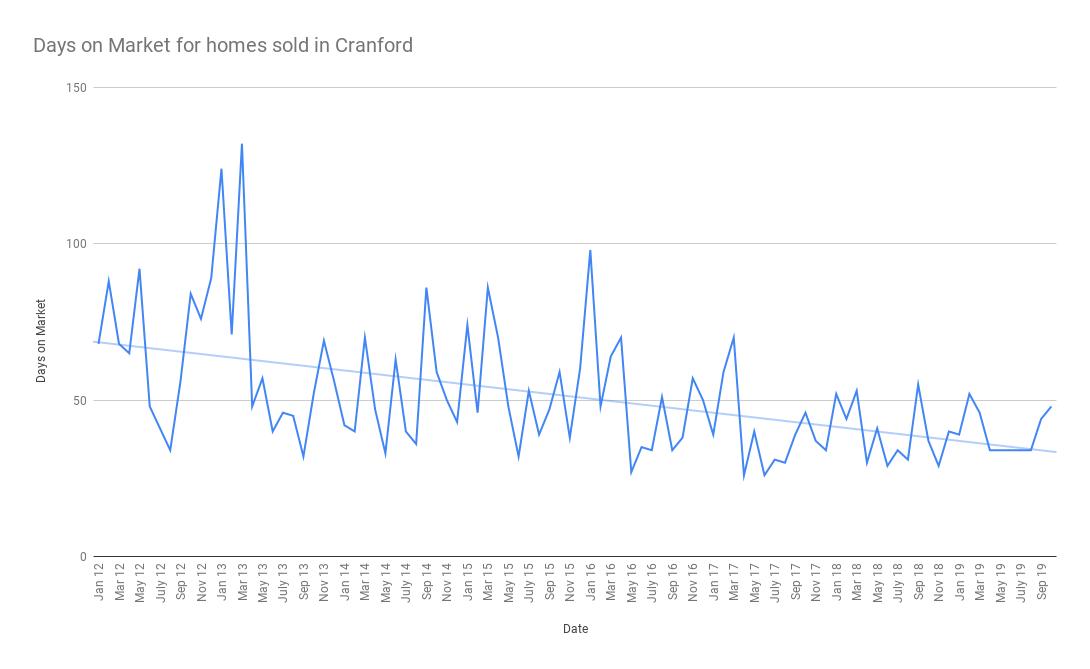 Days on Market for homes sold in Cranford November 2019