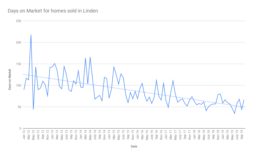 Days on Market for homes sold in Linden nov 2019