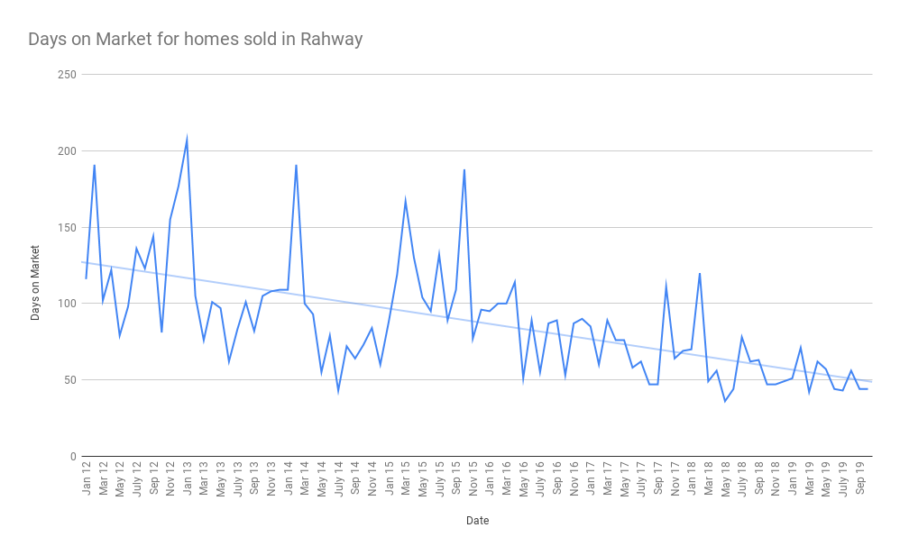Days on Market for homes sold in Rahway nov 2019