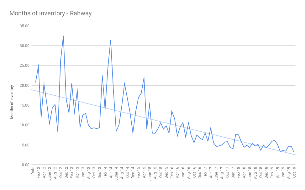 Months of inventory - Rahway nov 2019