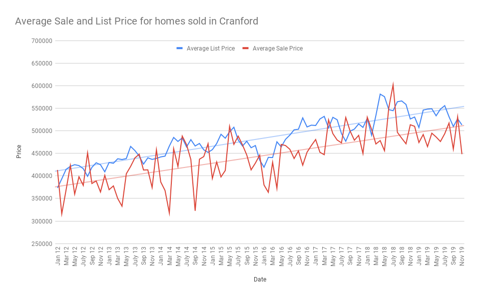 Average Sale and List Price for homes sold in Cranford dec 19