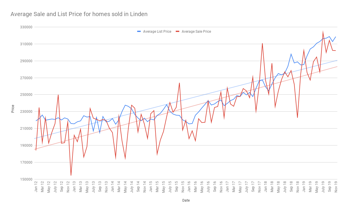 Average Sale and List Price for homes sold in Linden december 2019