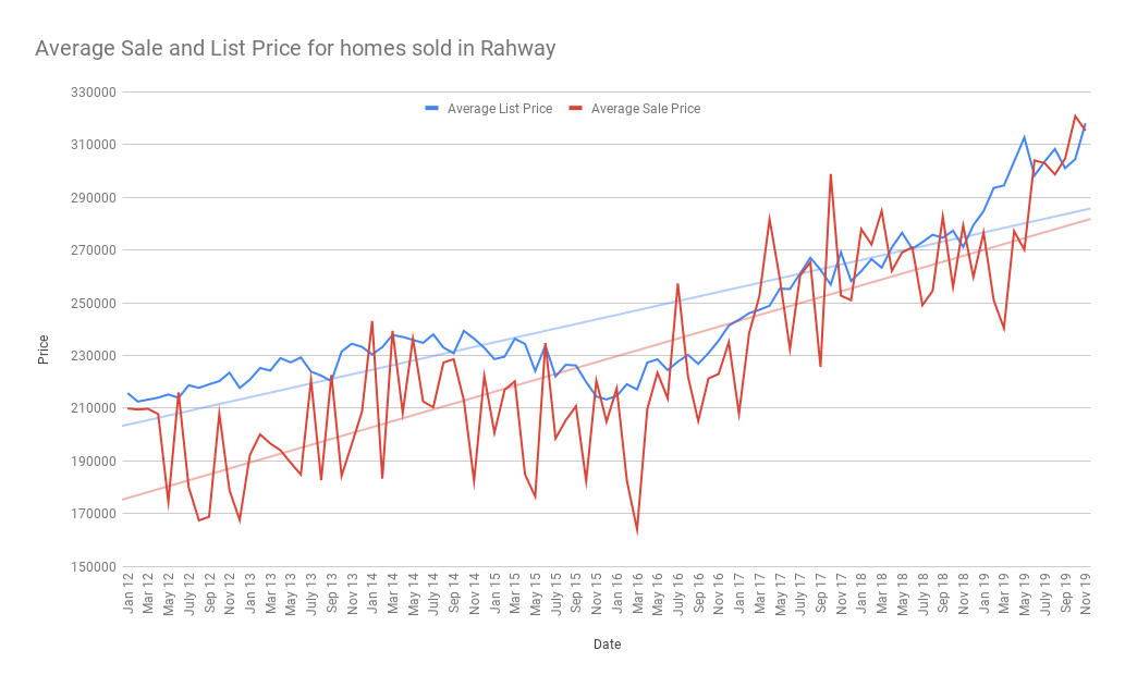 Average Sale and List Price for homes sold in Rahway
