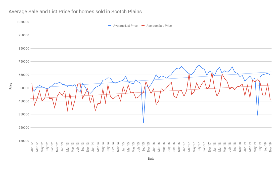 Average Sale and List Price for homes sold in Scotch Plains dec 2019