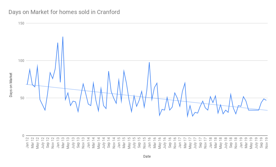Days on Market for homes sold in Cranford dec 19