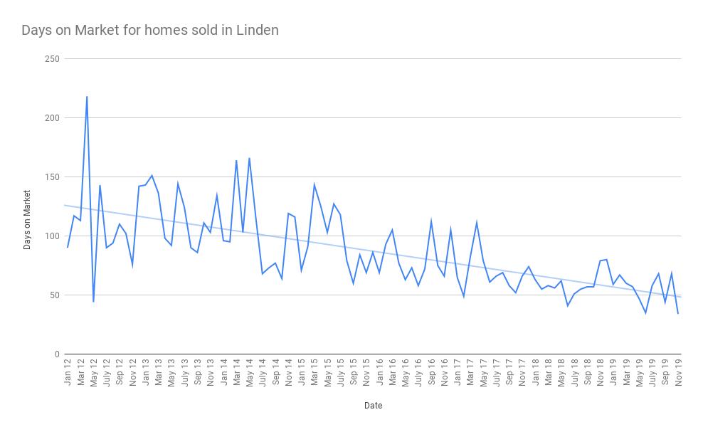 Days on Market for homes sold in Linden december 2019