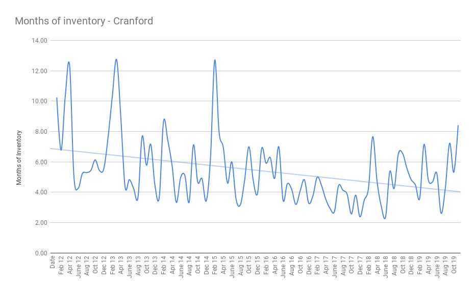 Months of inventory - Cranford dec 19