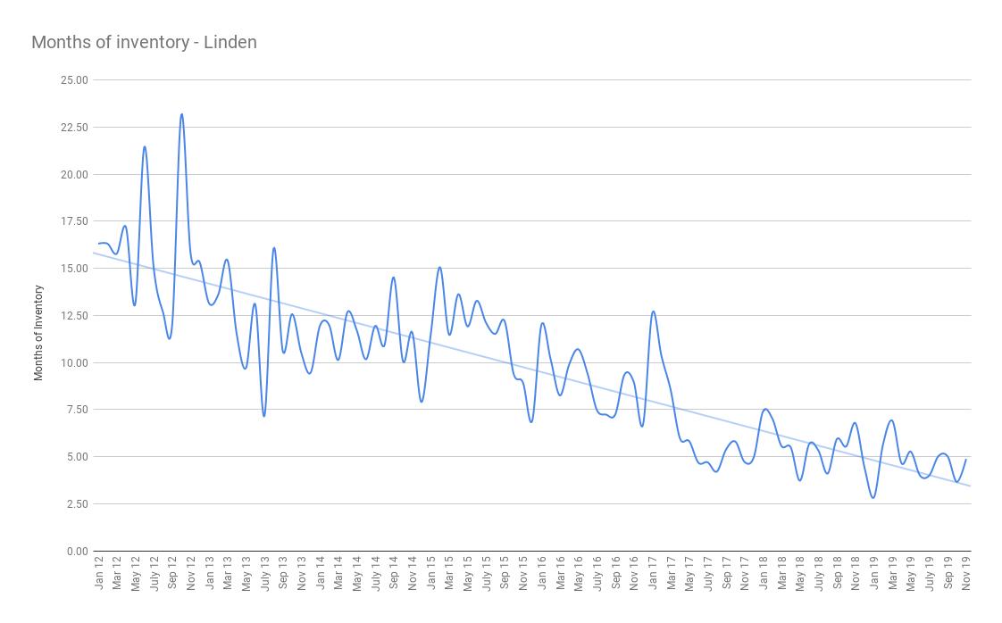 Months of inventory - Linden december 2019