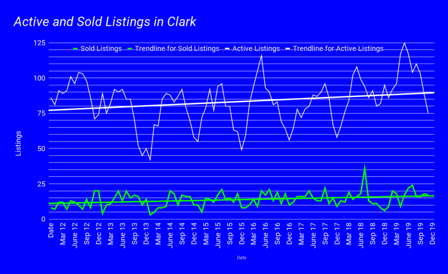 Active and Sold Listings in Clark jan 2020