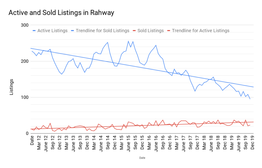 Active and Sold Listings in Rahway jan2020